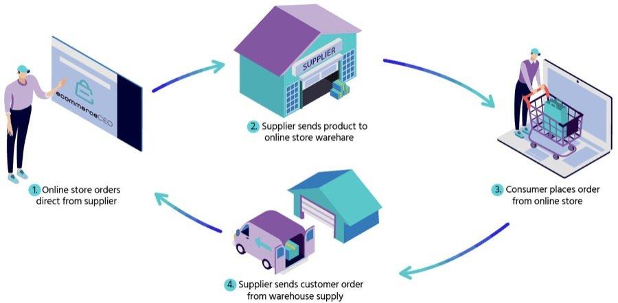 亚马逊FBA卖家独立站运营整合营销指南 - Shopify篇